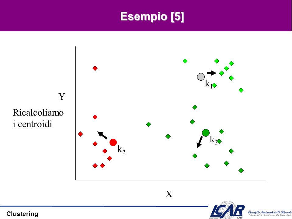 Esempio [5] X Y k1 Ricalcoliamo i centroidi k3 k2